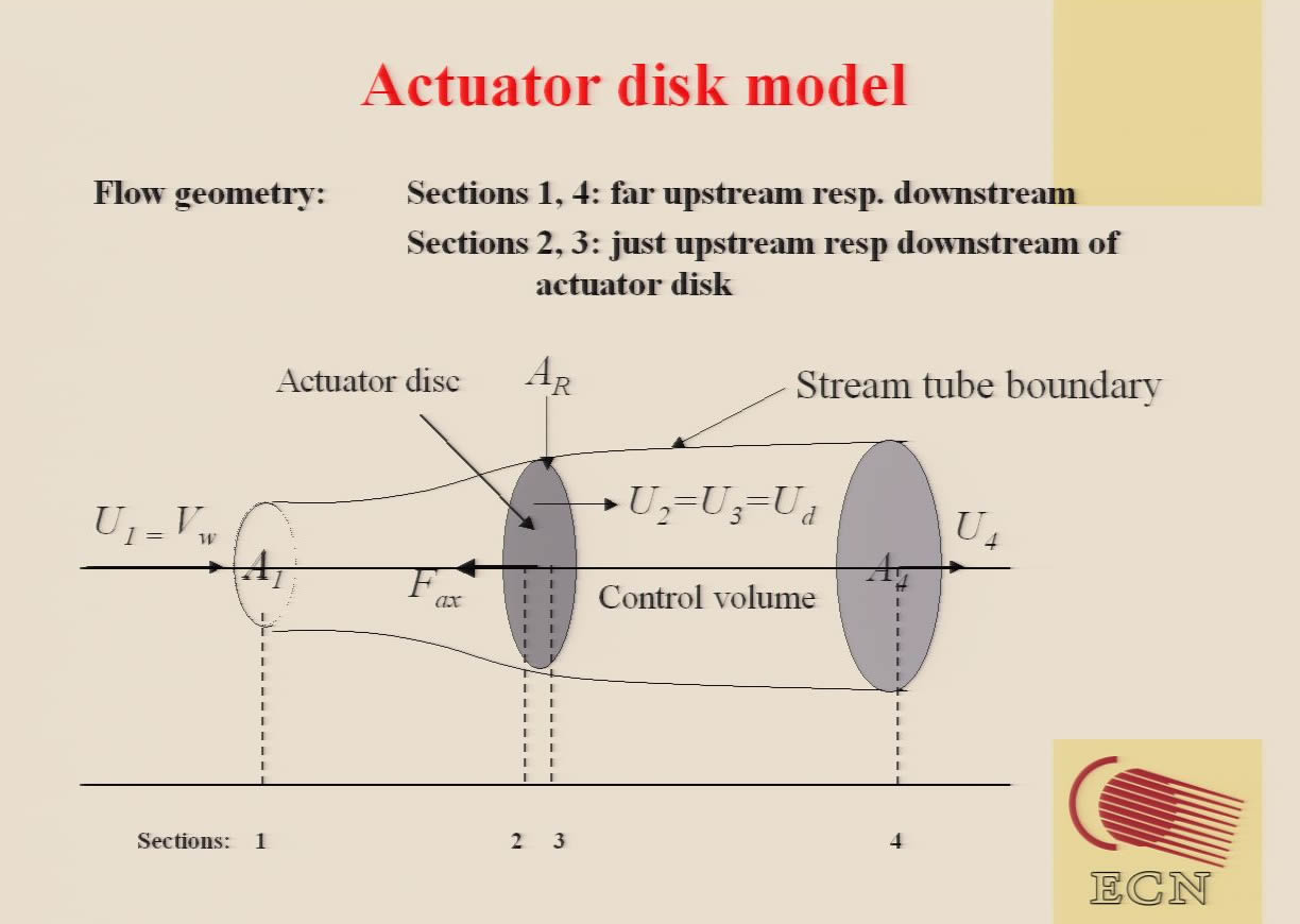 Actuator disk model: graphs for velocities, pressures