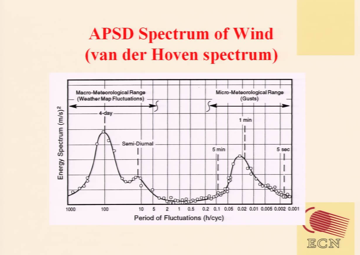 APSD (van der Hoven) spectrum: explanation, spectral gap