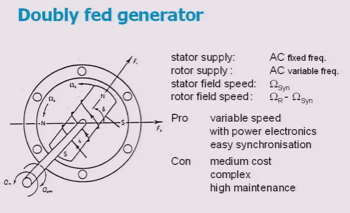 doubly fed induction generator thesis How does a wind turbine connected to a doubly fed induction generator work if i make a mistake wiring the rotor cables on a double fed induction generator.