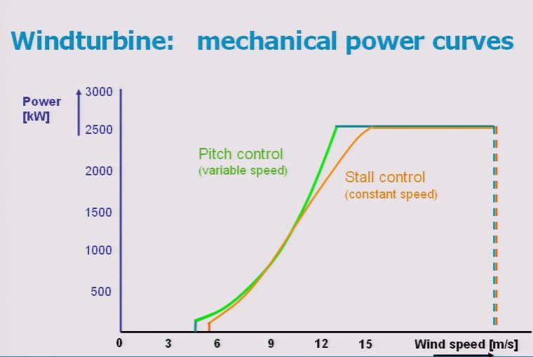Power Curve Pitch Mechanical Power Curves
