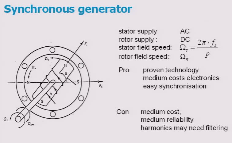 3-phase generator or motor principles